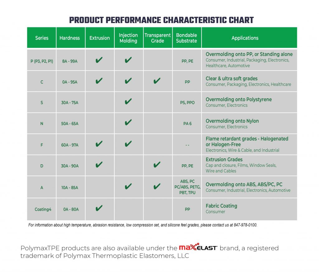 Polymax TPE material product performance characteristic chart